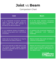 I Joist Comparison Chart Difference Between Joist And Beam Difference Between