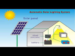 Solar Power Automatic Lighting System  YouTubeSolar Energy Lighting Systems