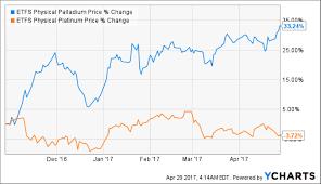 Buying Platinum Vs Buying Palladium Suisse Gold Precious