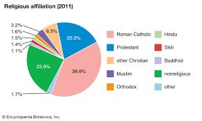 Canada Population Pie Chart Canada Native Peoples Britannica