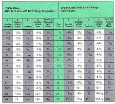 Torque Chart Fastenal 52 Expert Torque Chart For Bolts