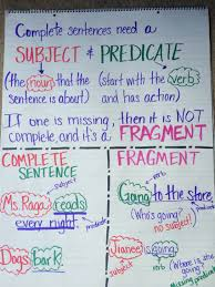 Complete Sentence Anchor Chart Complete Sentence Vs Fragment Sentence Anchor Chart