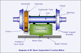 types of electric motor used for electric traction kullabs com