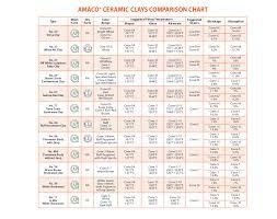 Valid Ceramic Firing Temperature Chart 2019
