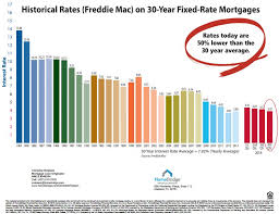 mortgage rate charts 30 year fhlmc rates on 30 year fixed rate mortgage chart my