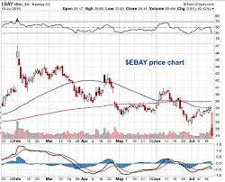 Ebay Stock Chart Ebay Offers 24 22 Return For Neutral Traders After 10 Drop