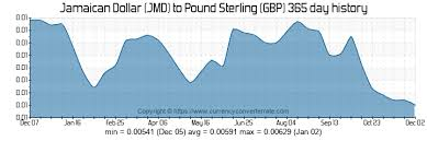 Jmd To Gbp Convert Jamaican Dollar To Pound Sterling