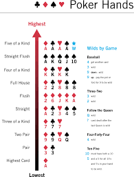 What Wins In Poker Chart All Inclusive Poker Rankings Chart Poker Hand Rankings And