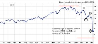 2008 Stock Market Crash