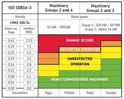15 Curious Iso Vibration Chart