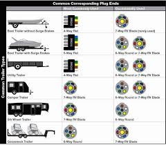 wiring diagram cole hersee trailer wiring diagram best 7 images how to wire trailer lights 4 way diagram at Trailer Wiring