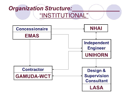 Gamuda Organization Chart