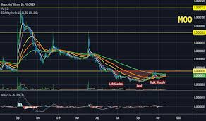 Dogebtc Charts And Quotes Tradingview