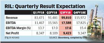 Ril Q4 Earnings Preview Petrochem Growth Stable Grm To