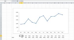 Basic Chart Creating An Excel Chart To Practice Trend Lines Critical