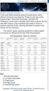 Warp Speed Chart Warp Speed Chart Star Trek Online Star Trek Universe