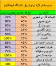 Image result for رتبه لازم برای دانشگاه فرهنگیان