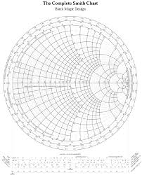 Typical Smith Chart With Permission Of Spread Spectrum