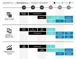 Development Roadmap Template How To Create A Product Roadmap Product Roadmap Templates Venngage