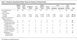 Nonsurgical Repigmentation Therapies In Vitiligo Dermatology