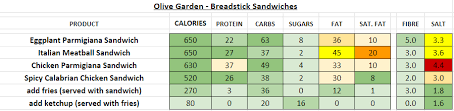 Olive Garden Nutrition Information And Calories Full Menu