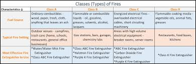 Parts And Components Of A Fire Extinguisher Diagram For