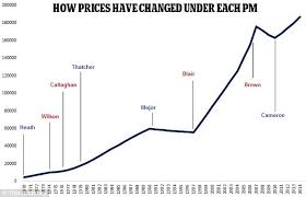 House Price Index History Trade Setups That Work
