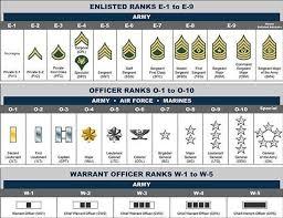 48 Reasonable Army Military Rank Chart