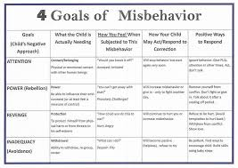 Purpose Of Chart Purpose Of Misbehavior Chart Google Search Attention