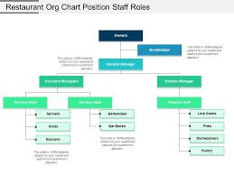 Restaurant Org Chart Position Staff Roles Presentation
