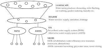water full text rainwater harvesting and social networks this