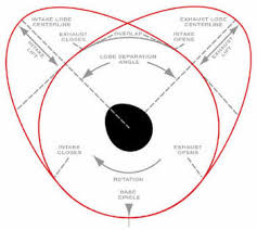 Cam Lsa Chart How To Choose A Camshaft