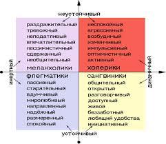 Реферат Личность темперамент и характер Рассмотрим 4 типа темперамента на рис 1