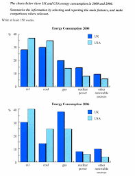 The Charts Below Show Uk And Usa Energy Consumption In 2000
