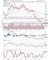 Gold Chart Technical Indicators Stock Market Charts India Mutual Funds Investment Gold