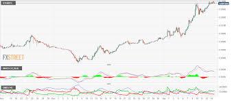 Crypto Analysis Btc Usd Bullish Above 15000 Xrp Usd Might