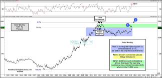 30 Year Gold Chart Gold Bulls Eyeing Important Breakout Level See It Market
