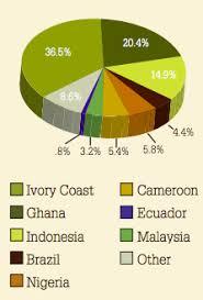 Chocolate Prices Chart Aaas119x165 Chocolate Class