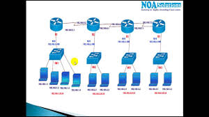 routing and switching ccna routing switching rules to assign ip address for router