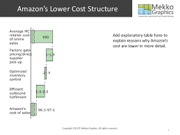 Amazon Structure Chart Amazons Lower Cost Structure Cascade Chart