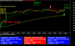 Mcx Natural Gas Futures Charts Auto Buy Sell Signals