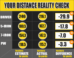 Dave Pelz Wedge Distance Chart Mygolfspy Labs Your Distance Reality Check
