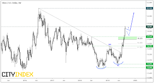 Gold Silver Ratio Squares Up To Key Support