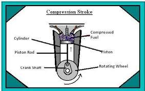 working of a four stroke petrol engine compression stroke