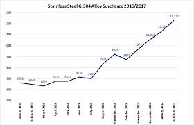 Stainless Steel 304 Price Chart Wall Ties And Standard Products Set For Price Increase Acs