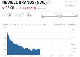 Nwl Stock Newell Brands Stock Price Today Markets Insider