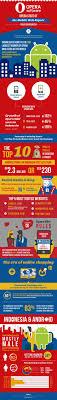 Les 25 Meilleures Idees De La Categorie Opera Mini Sur Pinterest