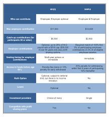 Simple Ira Vs Sep Ira Chart 3 Reasons A 401 K Plan Is Better Than A Simple Ira