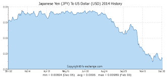 Japanese Yen Jpy To Us Dollar Usd History Foreign