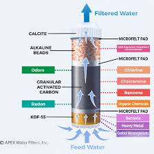 water filter diagram. Powerful 5-Stage Filtration With Advanced Alkaline Purity Water Filter Diagram W